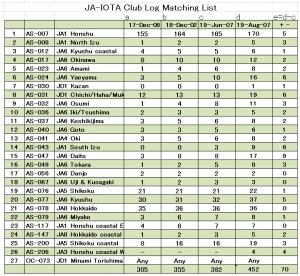 Jaiota-club-log-matching-list-20190807